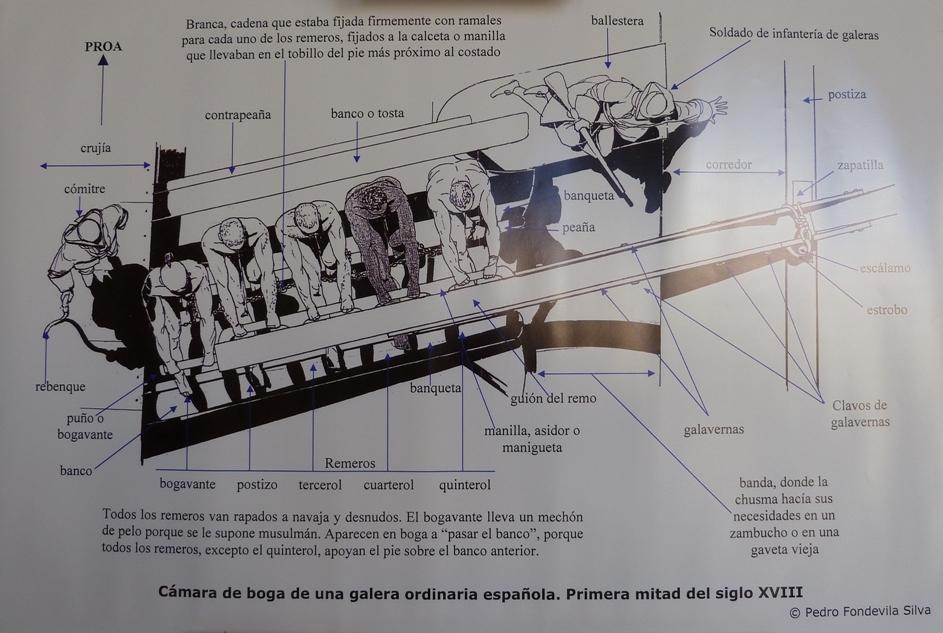 Resultado de imagen de construcción de una galera de guerra